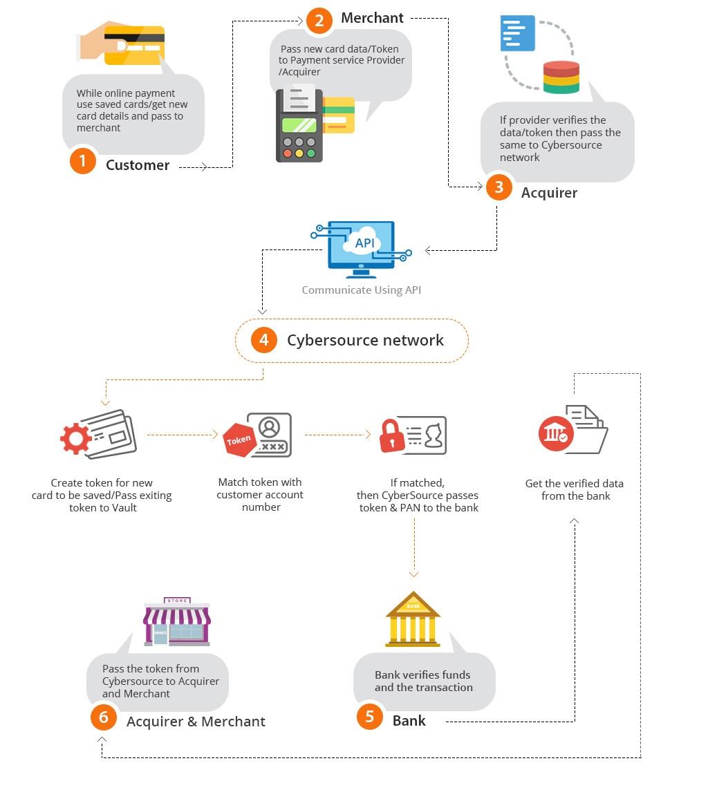 CyberSource Tokenization